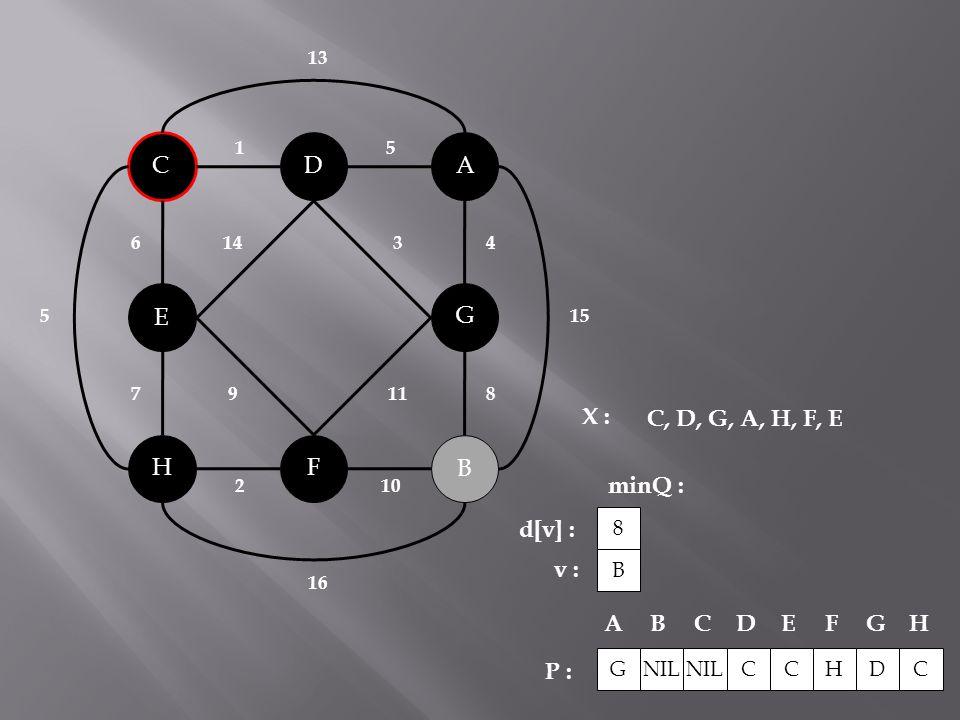 B C A H G F D E 143 119 2 10 51 6 78 4 15 5 16 13 X : minQ : P : C, D, G, A, H, F, E NIL CCHDC ABCDEFG H G B 8 d[v] : v :