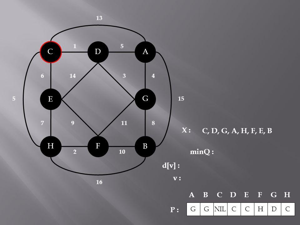 B C A H G F D E 143 119 2 10 51 6 78 4 15 5 16 13 X : minQ : P : C, D, G, A, H, F, E, B G NIL CCHDC ABCDEFG H G d[v] : v :