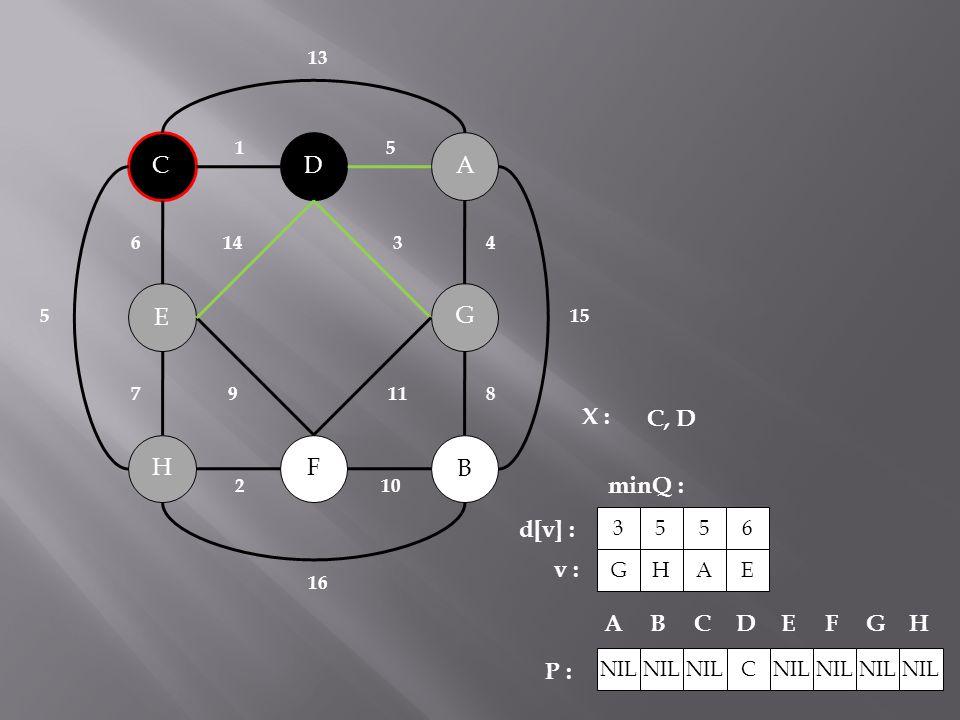 B C A H G F D E 143 119 2 10 51 6 78 4 15 5 16 13 X : minQ : P : C, D NIL C ABCDEFG H G 3 d[v] : v : H 5 A 5 E 6