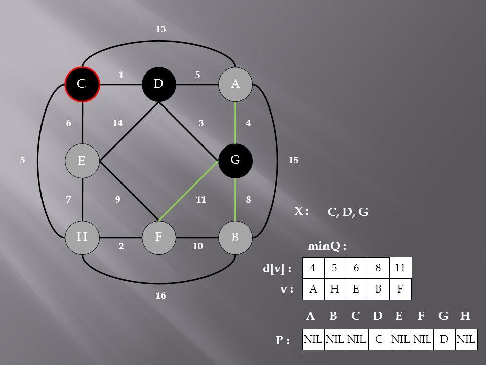 B C A H G F D E 143 119 2 10 51 6 78 4 15 5 16 13 X : minQ : P : C, D, G NIL C D ABCDEFG H A 4 d[v] : v : H 5 E 6 B 8 F 11