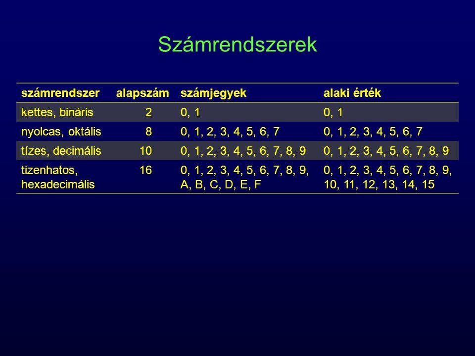 Számrendszerek számrendszeralapszámszámjegyekalaki érték kettes, bináris20, 1 nyolcas, oktális80, 1, 2, 3, 4, 5, 6, 7 tízes, decimális100, 1, 2, 3, 4,