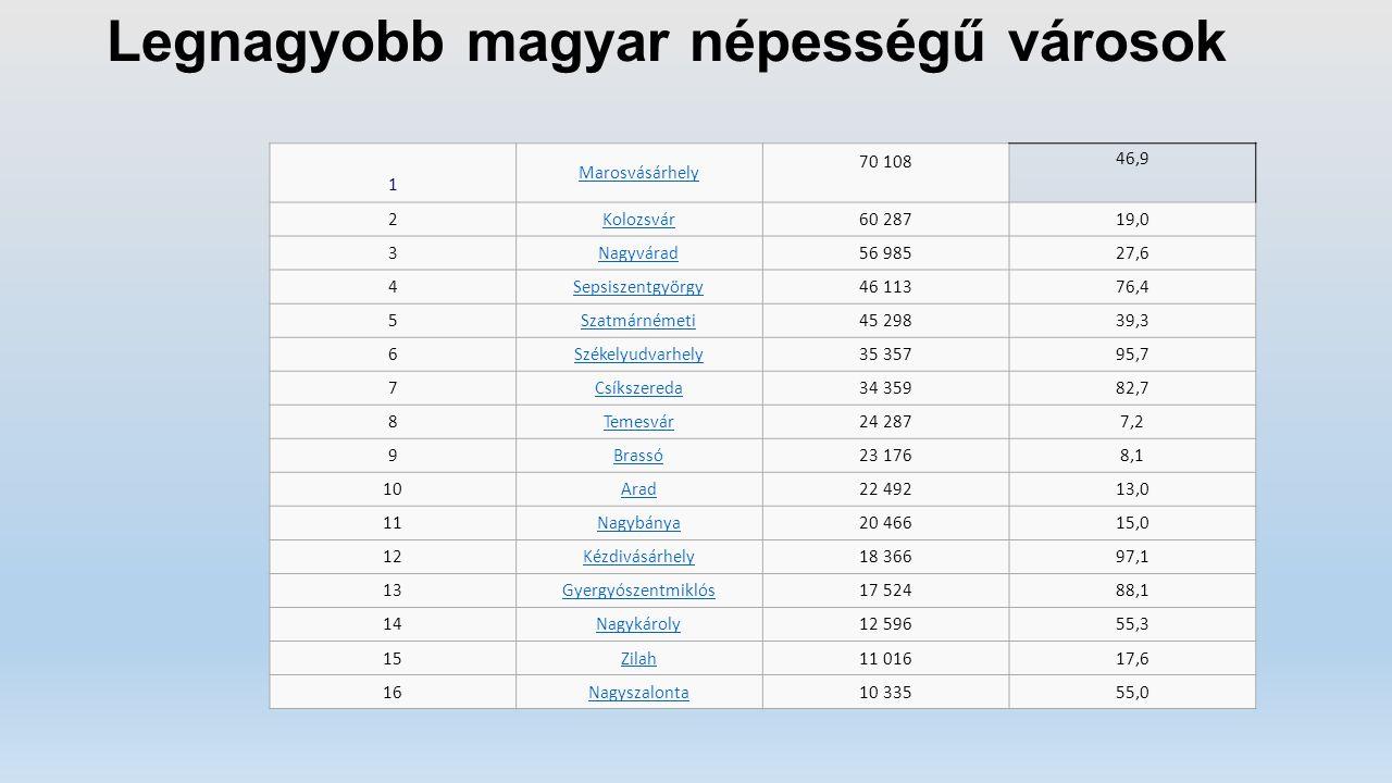 Legnagyobb magyar népességű városok 1 Marosvásárhely 70 108 46,9 2Kolozsvár60 28719,0 3Nagyvárad56 98527,6 4Sepsiszentgyörgy46 11376,4 5Szatmárnémeti4
