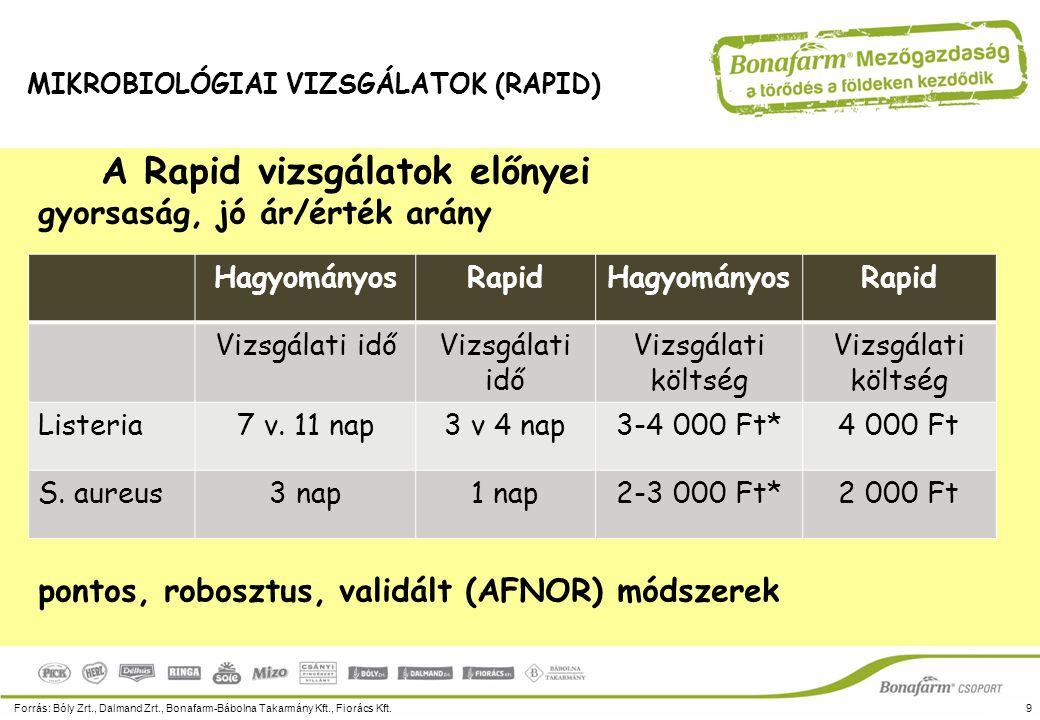 A Rapid vizsgálatok előnyei gyorsaság, jó ár/érték arány pontos, robosztus, validált (AFNOR) módszerek Forrás: Bóly Zrt., Dalmand Zrt., Bonafarm-Bábol