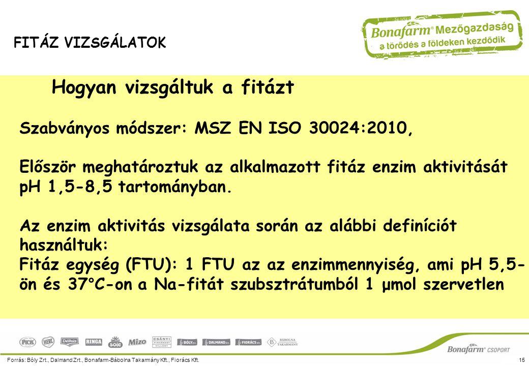 Hogyan vizsgáltuk a fitázt Szabványos módszer: MSZ EN ISO 30024:2010, Először meghatároztuk az alkalmazott fitáz enzim aktivitását pH 1,5-8,5 tartomán
