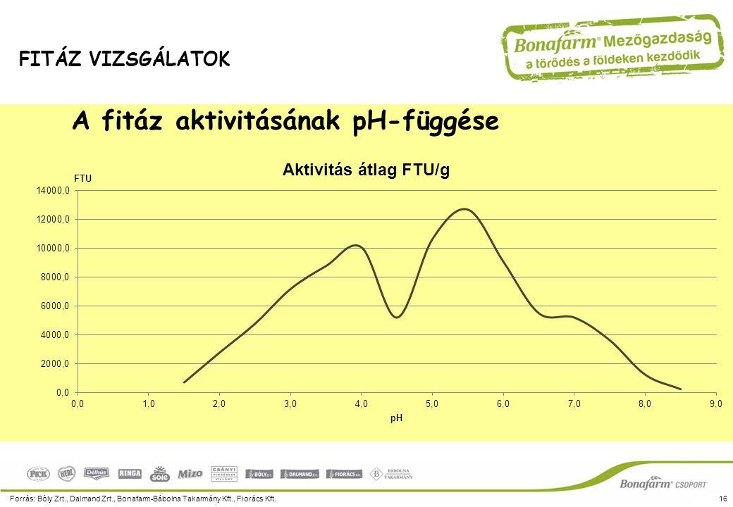 A fitáz aktivitásának pH-függése Forrás: Bóly Zrt., Dalmand Zrt., Bonafarm-Bábolna Takarmány Kft., Fiorács Kft.16 FITÁZ VIZSGÁLATOK