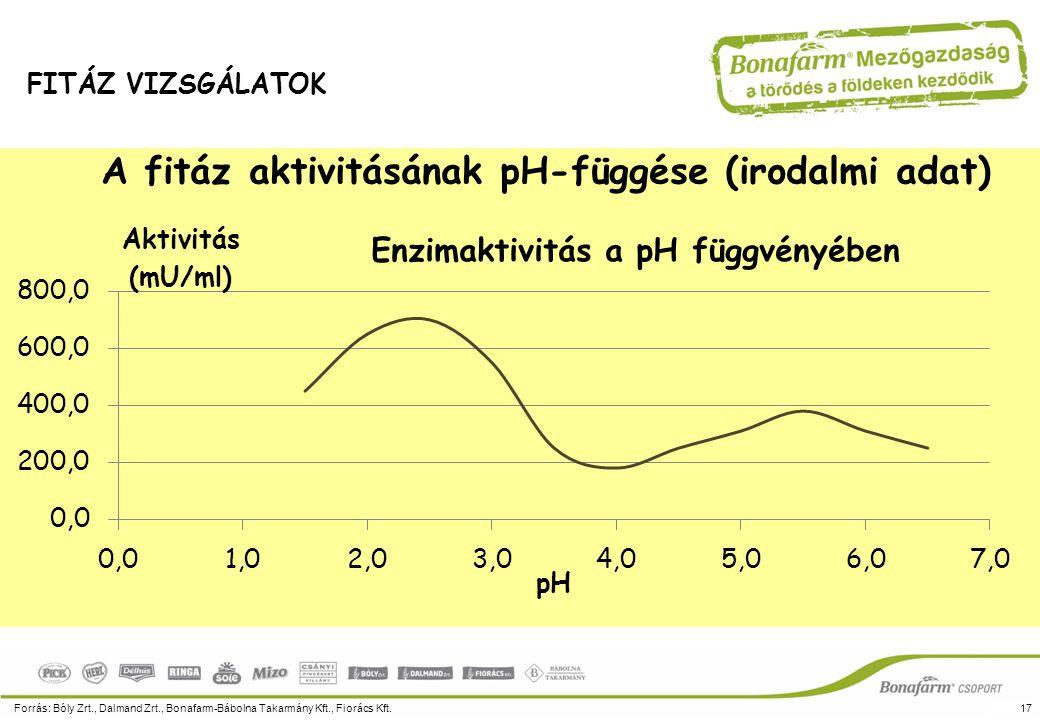 A fitáz aktivitásának pH-függése (irodalmi adat) Forrás: Bóly Zrt., Dalmand Zrt., Bonafarm-Bábolna Takarmány Kft., Fiorács Kft.17 FITÁZ VIZSGÁLATOK