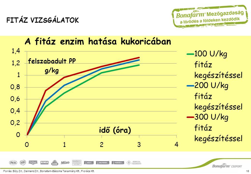A fitáz enzim hatása kukoricában Forrás: Bóly Zrt., Dalmand Zrt., Bonafarm-Bábolna Takarmány Kft., Fiorács Kft.18 FITÁZ VIZSGÁLATOK