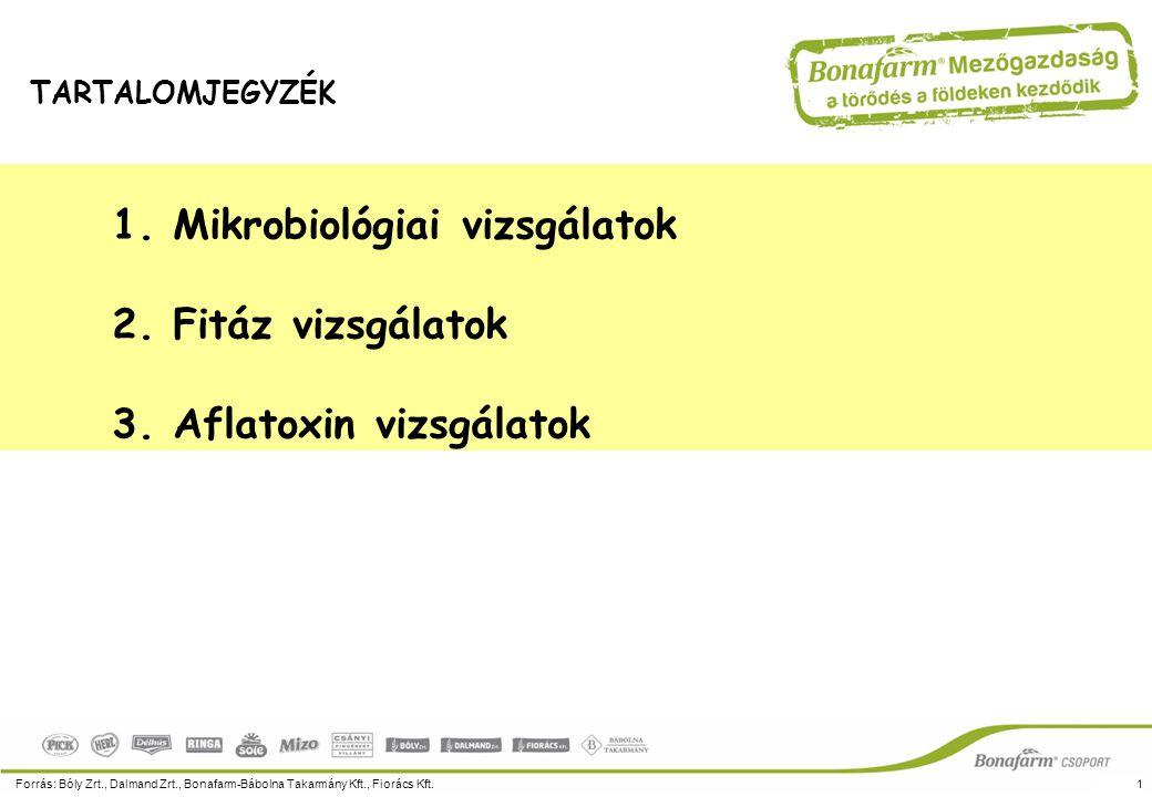 1. Mikrobiológiai vizsgálatok 2. Fitáz vizsgálatok 3. Aflatoxin vizsgálatok Forrás: Bóly Zrt., Dalmand Zrt., Bonafarm-Bábolna Takarmány Kft., Fiorács