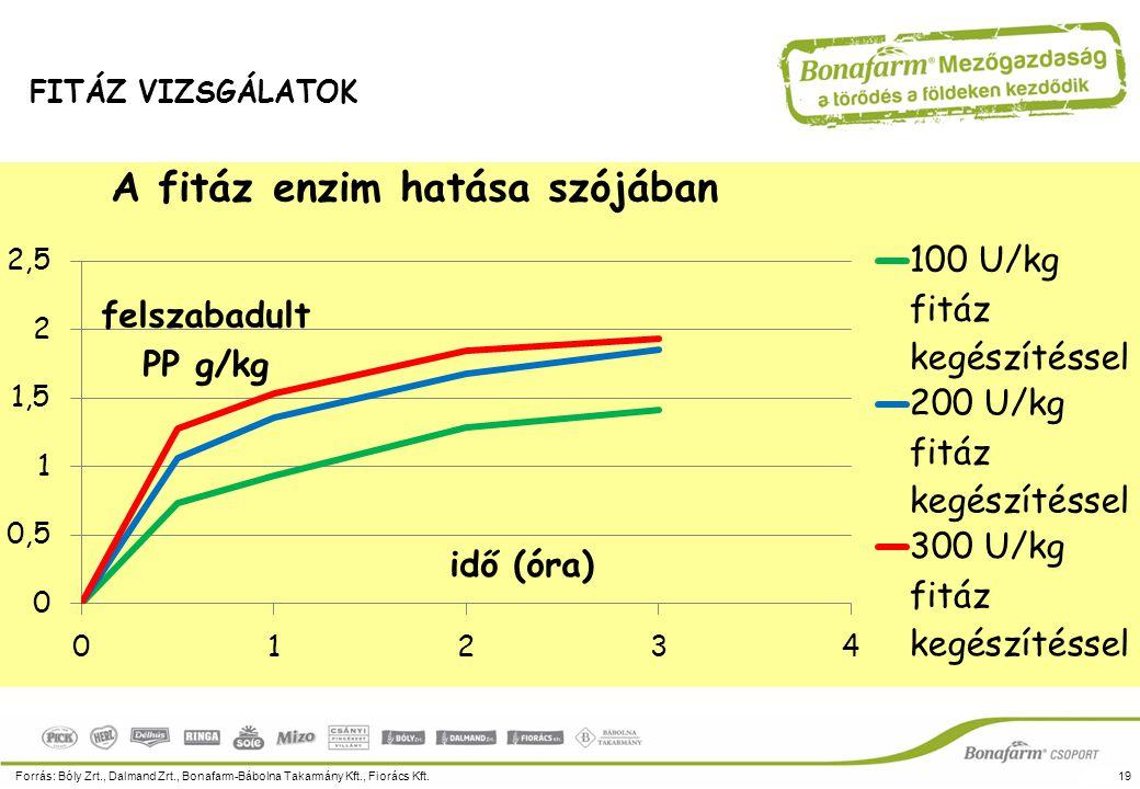 A fitáz enzim hatása szójában Forrás: Bóly Zrt., Dalmand Zrt., Bonafarm-Bábolna Takarmány Kft., Fiorács Kft.19 FITÁZ VIZSGÁLATOK