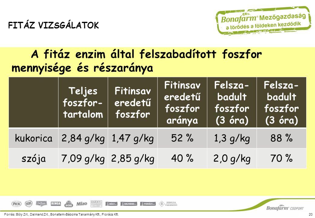 A fitáz enzim által felszabadított foszfor mennyisége és részaránya Forrás: Bóly Zrt., Dalmand Zrt., Bonafarm-Bábolna Takarmány Kft., Fiorács Kft.20 F