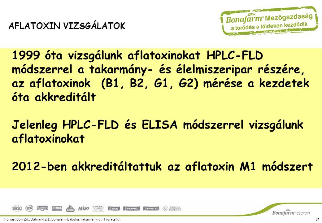 1999 óta vizsgálunk aflatoxinokat HPLC-FLD módszerrel a takarmány- és élelmiszeripar részére, az aflatoxinok (B1, B2, G1, G2) mérése a kezdetek óta ak