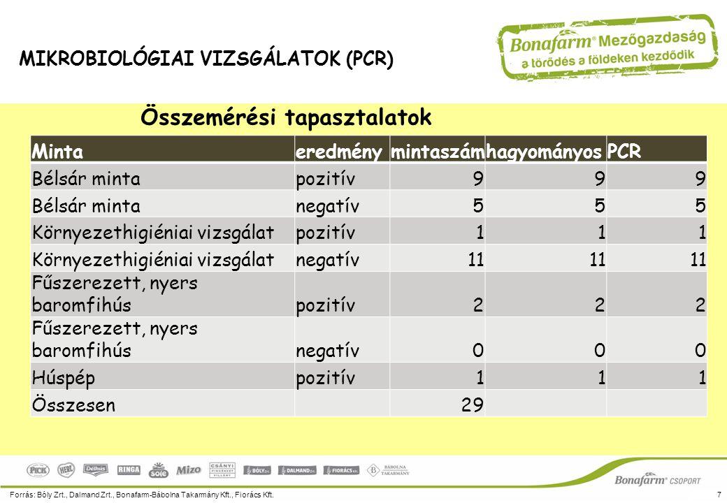 Összemérési tapasztalatok Forrás: Bóly Zrt., Dalmand Zrt., Bonafarm-Bábolna Takarmány Kft., Fiorács Kft.7 MIKROBIOLÓGIAI VIZSGÁLATOK (PCR) Mintaeredmé