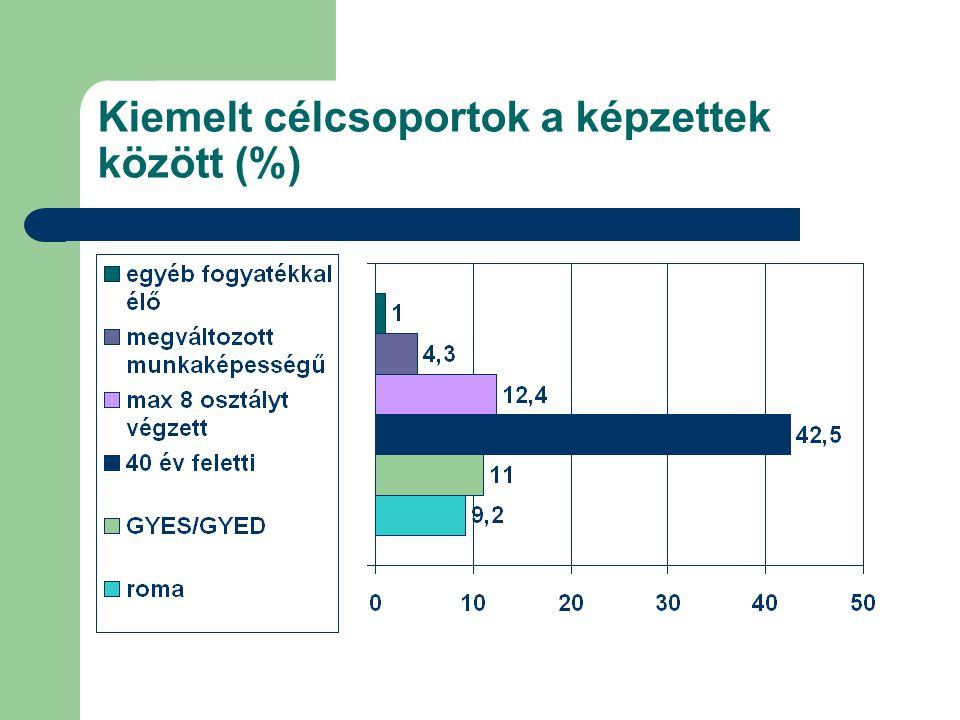 Kiemelt célcsoportok a képzettek között (%)