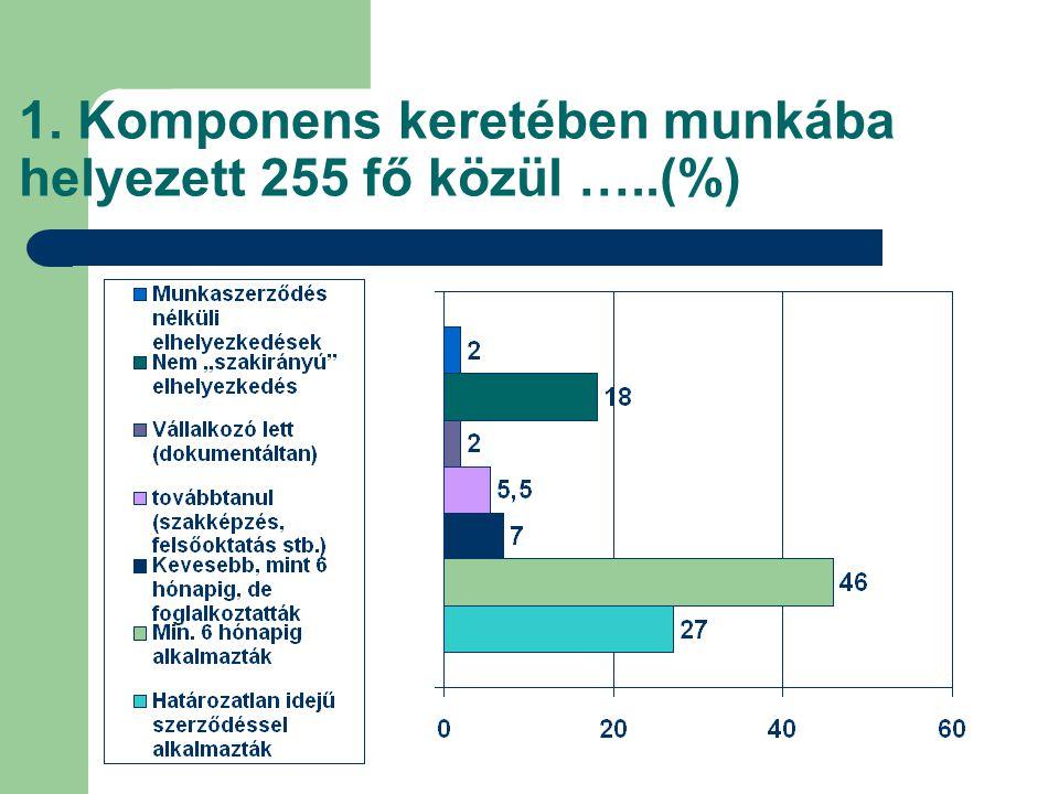 1. Komponens keretében munkába helyezett 255 fő közül …..(%)