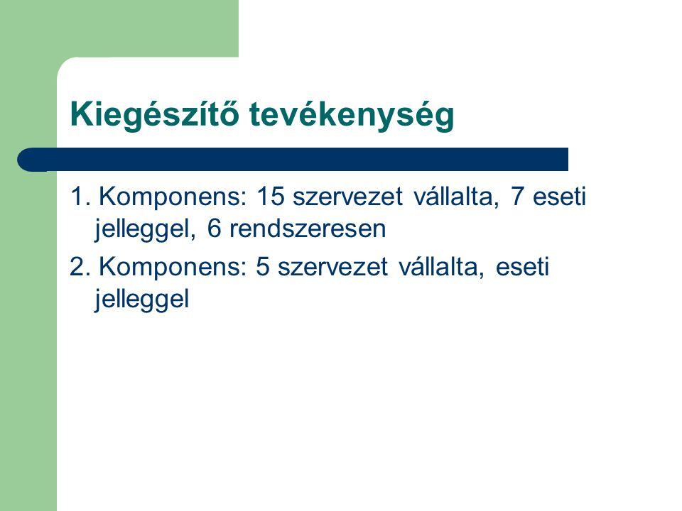 Kiegészítő tevékenység 1. Komponens: 15 szervezet vállalta, 7 eseti jelleggel, 6 rendszeresen 2.