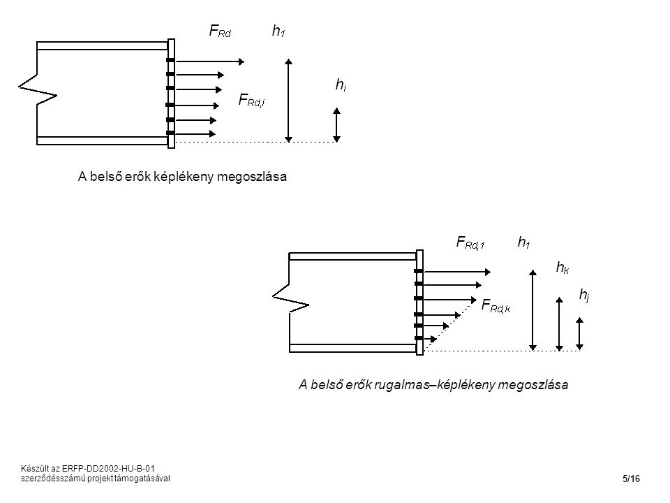 A belső erők képlékeny megoszlása A belső erők rugalmas–képlékeny megoszlása Készült az ERFP-DD2002-HU-B-01 szerződésszámú projekt támogatásával 5/16