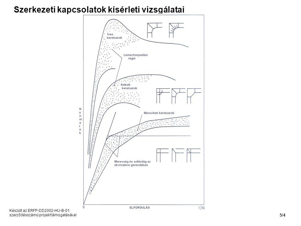 Szerkezeti kapcsolatok kísérleti vizsgálatai Készült az ERFP-DD2002-HU-B-01 szerződésszámú projekt támogatásával 5/4