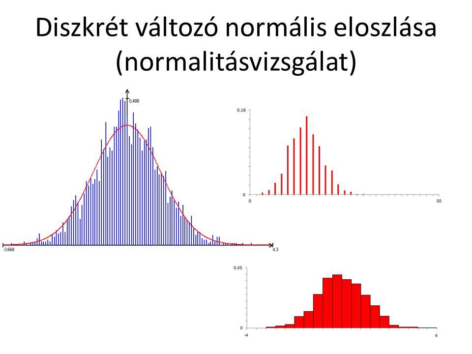 Diszkrét változó normális eloszlása (normalitásvizsgálat)