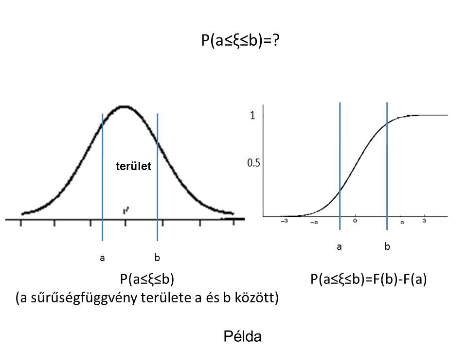 P(a≤ξ≤b)=? ab ab P(a≤ξ≤b) (a sűrűségfüggvény területe a és b között) P(a≤ξ≤b)=F(b)-F(a) Példa terület