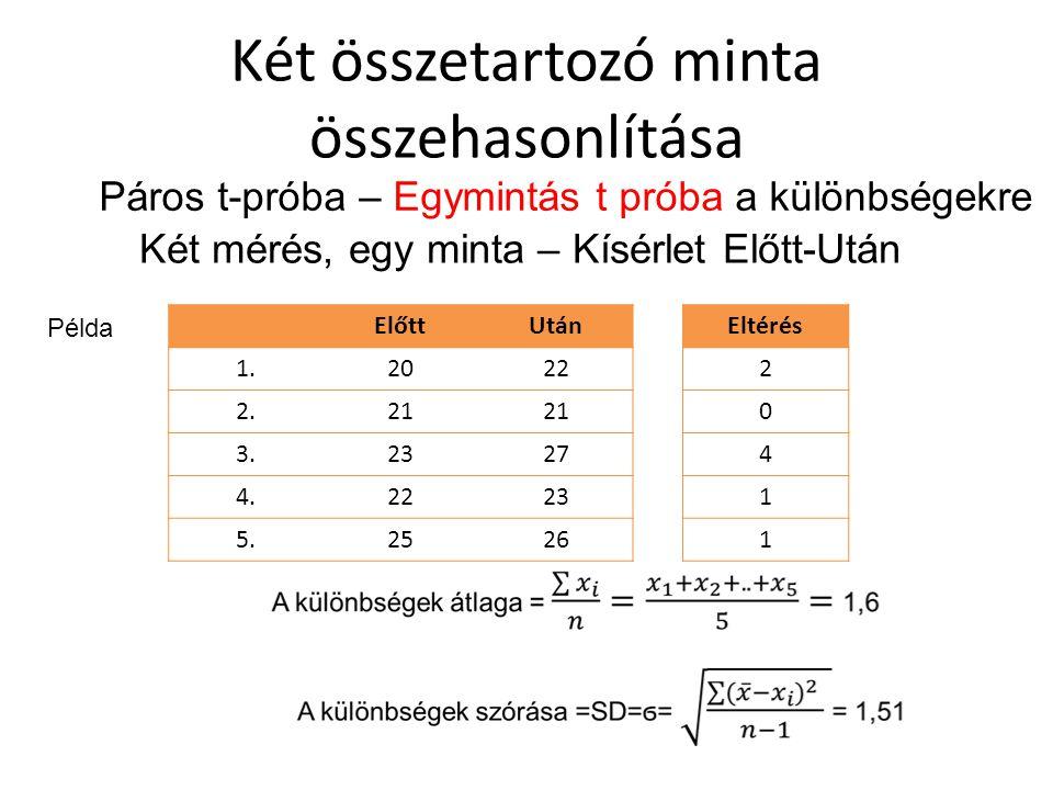 Két összetartozó minta összehasonlítása Két mérés, egy minta – Kísérlet Előtt-Után ElőttUtán 1.2022 2.21 3.2327 4.2223 5.2526 Eltérés 2 0 4 1 1 Páros