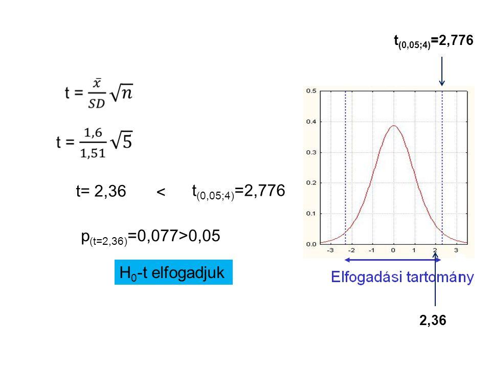 t= 2,36 t (0,05;4) =2,776 < p (t=2,36) =0,077>0,05 H 0 -t elfogadjuk 2,36 t (0,05;4) =2,776