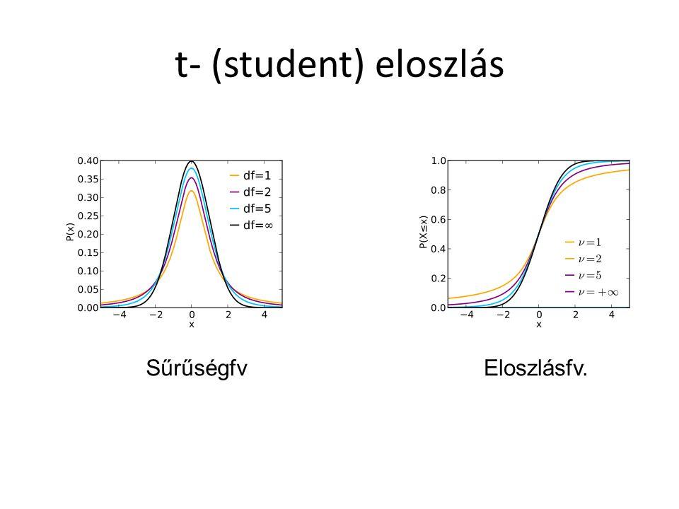 t- (student) eloszlás SűrűségfvEloszlásfv.