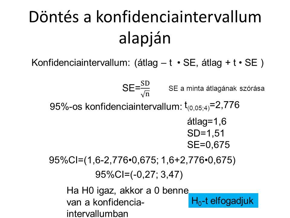 Döntés a konfidenciaintervallum alapján Konfidenciaintervallum: (átlag – t SE, átlag + t SE ) 95%-os konfidenciaintervallum: t (0,05;4) =2,776 átlag=1