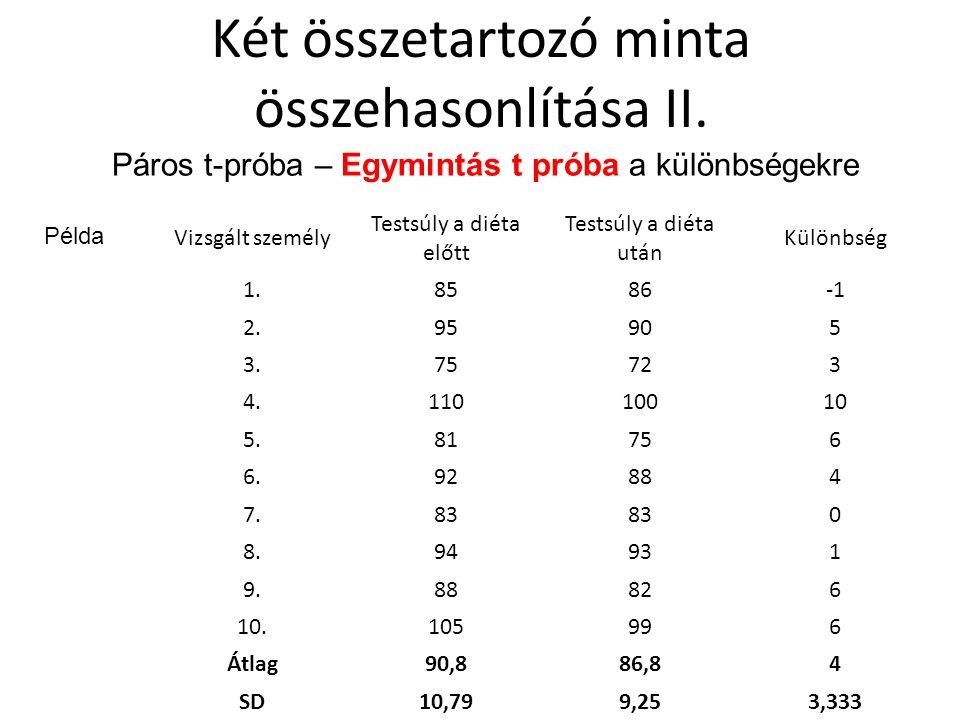 Két összetartozó minta összehasonlítása II. Vizsgált személy Testsúly a diéta előtt Testsúly a diéta után Különbség 1.8586 2.95905 3.75723 4.11010010