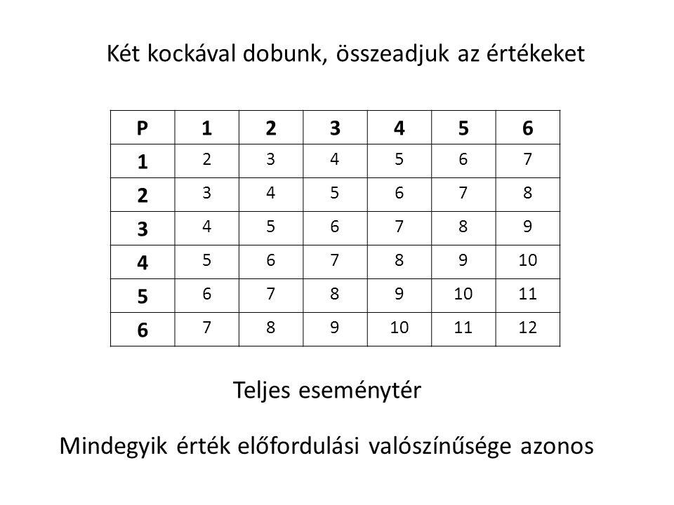 P123456 1 234567 2 345678 3 456789 4 5678910 5 6789 11 6 789101112 Két kockával dobunk, összeadjuk az értékeket Mindegyik érték előfordulási valószínű