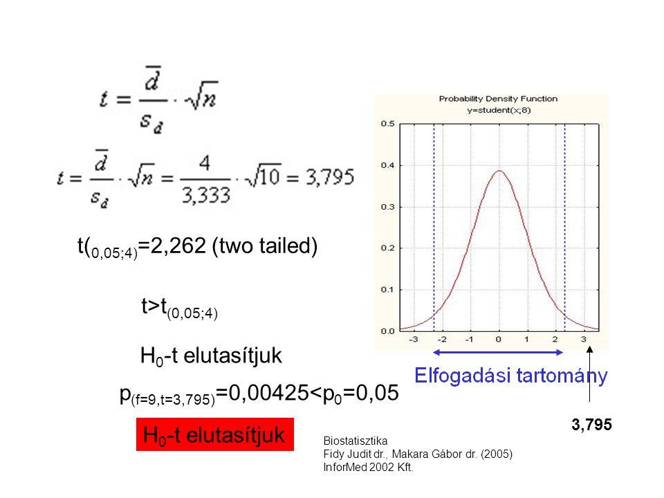 t( 0,05;4) =2,262 (two tailed) 3,795 t>t (0,05;4) H 0 -t elutasítjuk p (f=9,t=3,795) =0,00425<p 0 =0,05 H 0 -t elutasítjuk Biostatisztika Fidy Judit dr., Makara Gábor dr.