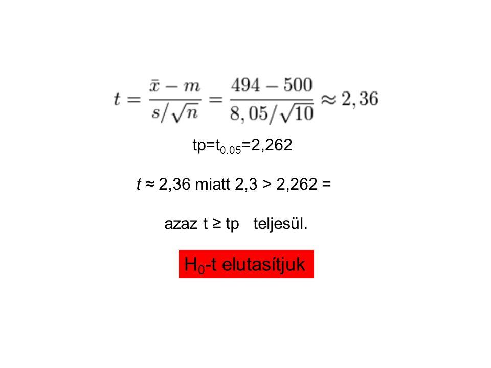 tp=t 0.05 =2,262 t ≈ 2,36 miatt 2,3 > 2,262 = azaz t ≥ tp teljesül. H 0 -t elutasítjuk