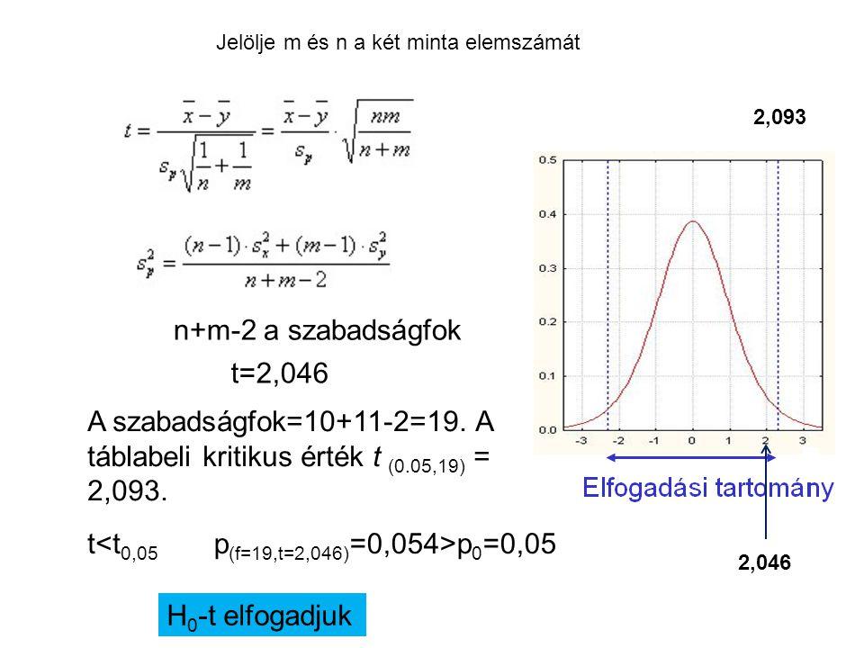 Jelölje m és n a két minta elemszámát n+m-2 a szabadságfok A szabadságfok=10+11-2=19. A táblabeli kritikus érték t (0.05,19) = 2,093. t<t 0,05 H 0 -t