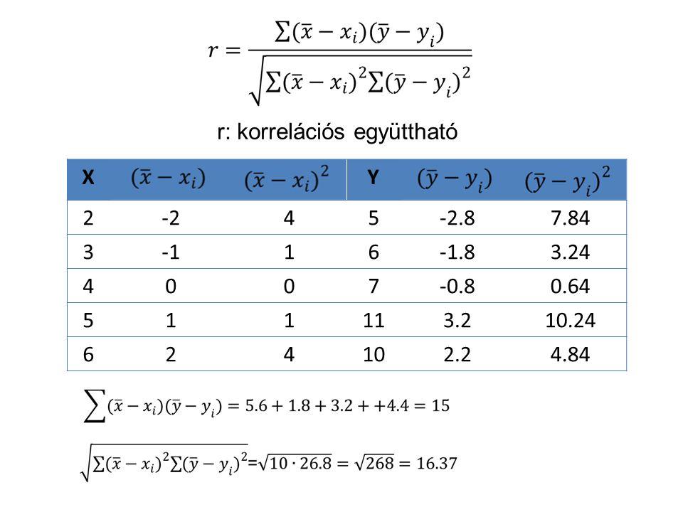 r: korrelációs együttható XY 2-245-2.87.84 316-1.83.24 4007-0.80.64 511113.210.24 624102.24.84