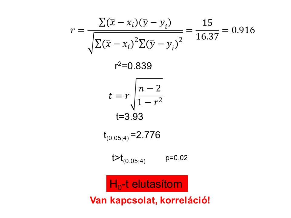 r 2 =0.839 t=3.93 t (0.05;4) =2.776 t>t (0.05;4) p=0.02 H 0 -t elutasítom Van kapcsolat, korreláció!