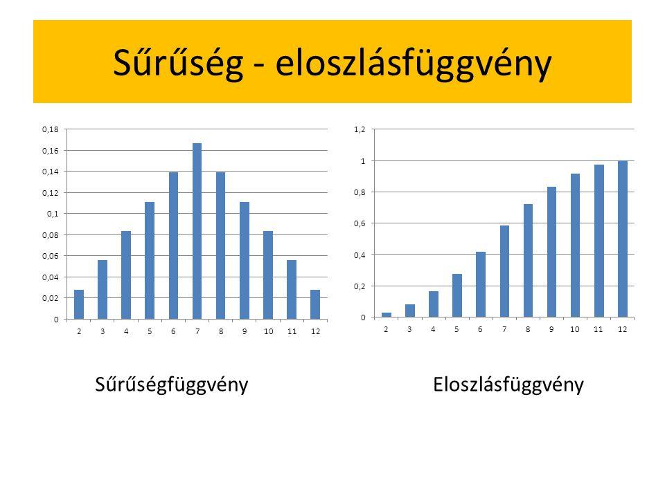 Sűrűség - eloszlásfüggvény SűrűségfüggvényEloszlásfüggvény