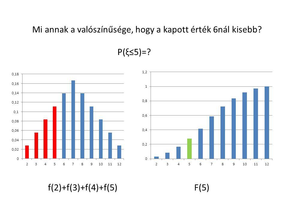 Mi annak a valószínűsége, hogy a kapott érték 6nál kisebb? P(ξ≤5)=? f(2)+f(3)+f(4)+f(5)F(5)