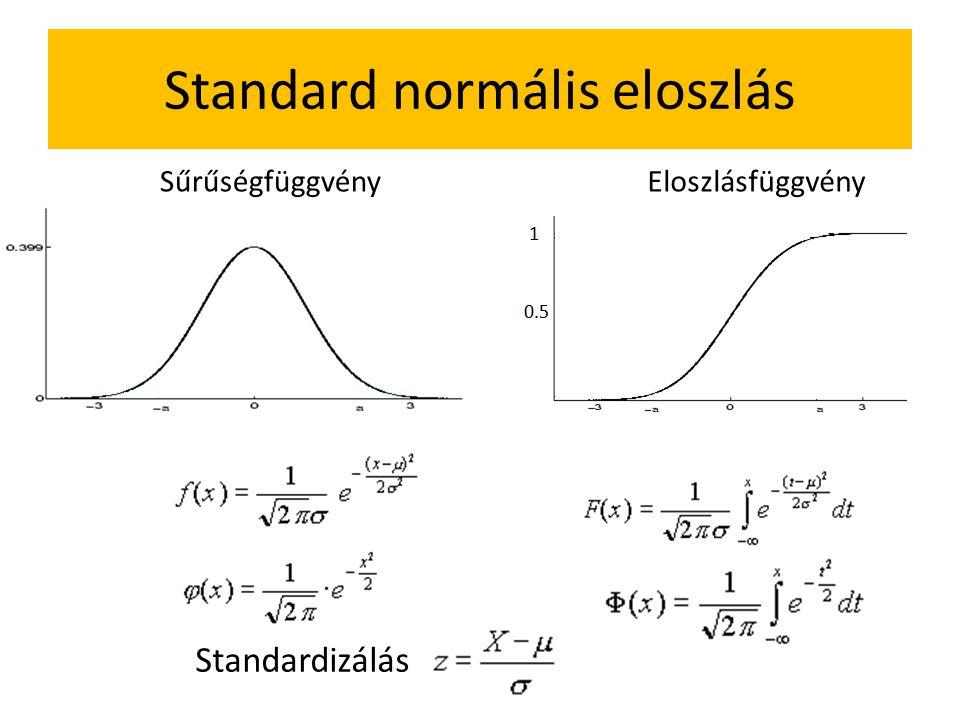 Standard normális eloszlás Standardizálás SűrűségfüggvényEloszlásfüggvény