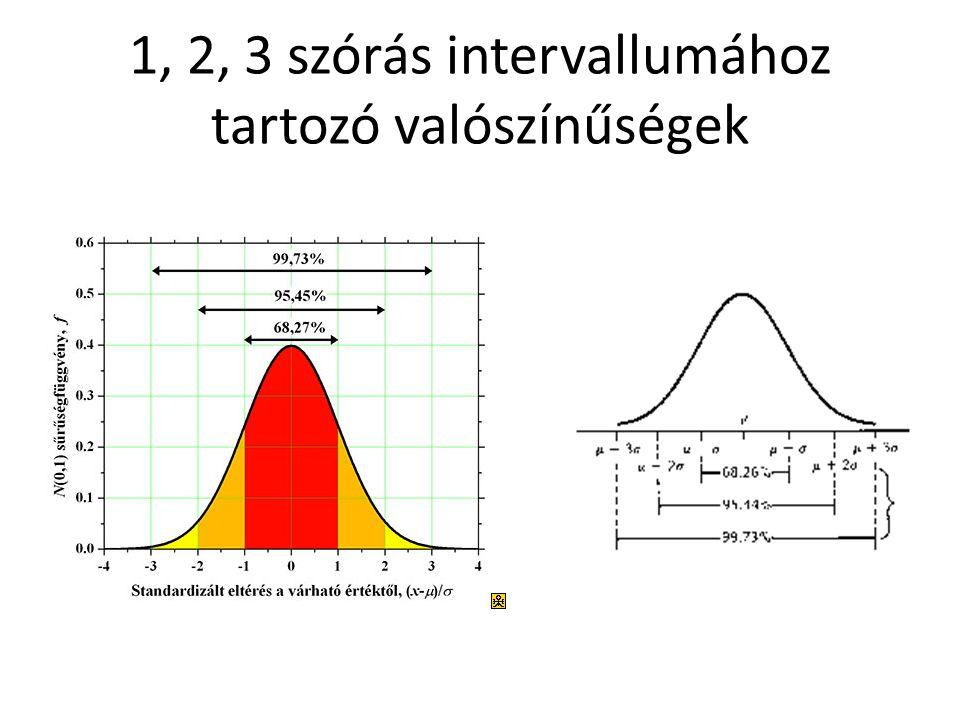 1, 2, 3 szórás intervallumához tartozó valószínűségek