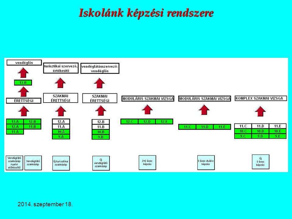 2014. szeptember 18. Iskolánk képzési rendszere