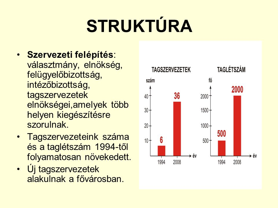 STRUKTÚRA Szervezeti felépítés: választmány, elnökség, felügyelőbizottság, intézőbizottság, tagszervezetek elnökségei,amelyek több helyen kiegészítésre szorulnak.