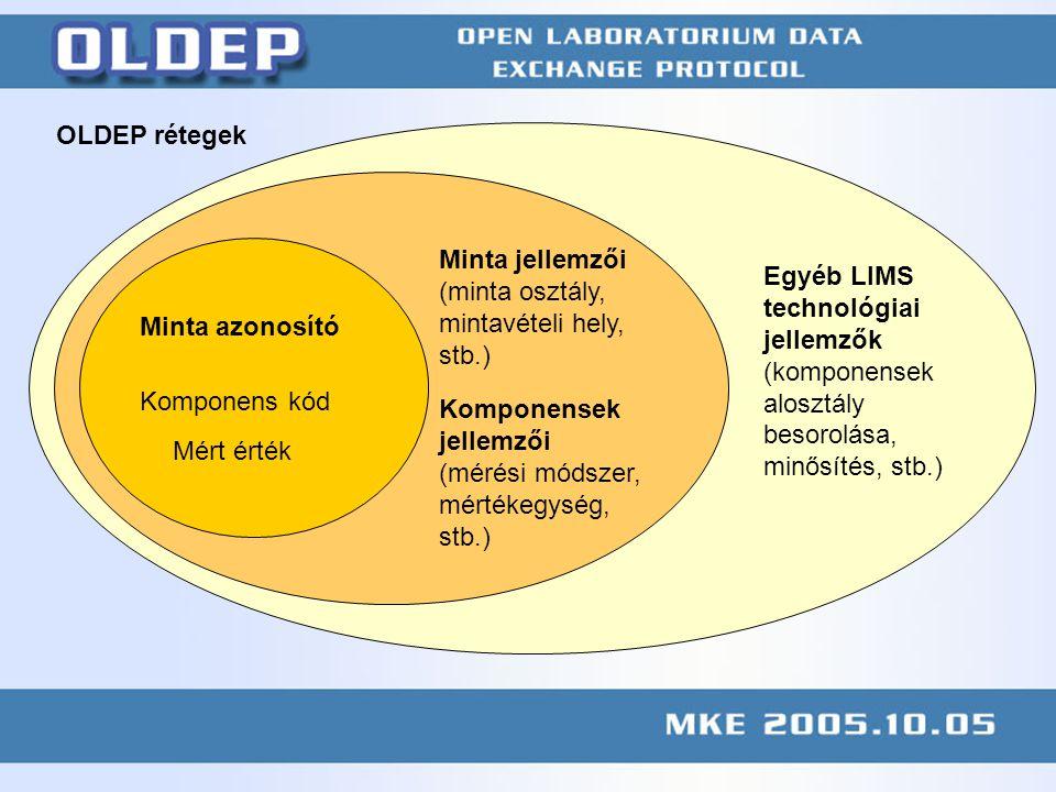 KÖFE megbeszélés 2004.11.10 web.axelero.hu/mc2/publication/041110kofe.ppt Minimum Mért érték Komponens kód Minta azonosító Minta jellemzői (minta osztály, mintavételi hely, stb.) Komponensek jellemzői (mérési módszer, mértékegység, stb.) Egyéb LIMS technológiai jellemzők (komponensek alosztály besorolása, minősítés, stb.) OLDEP rétegek