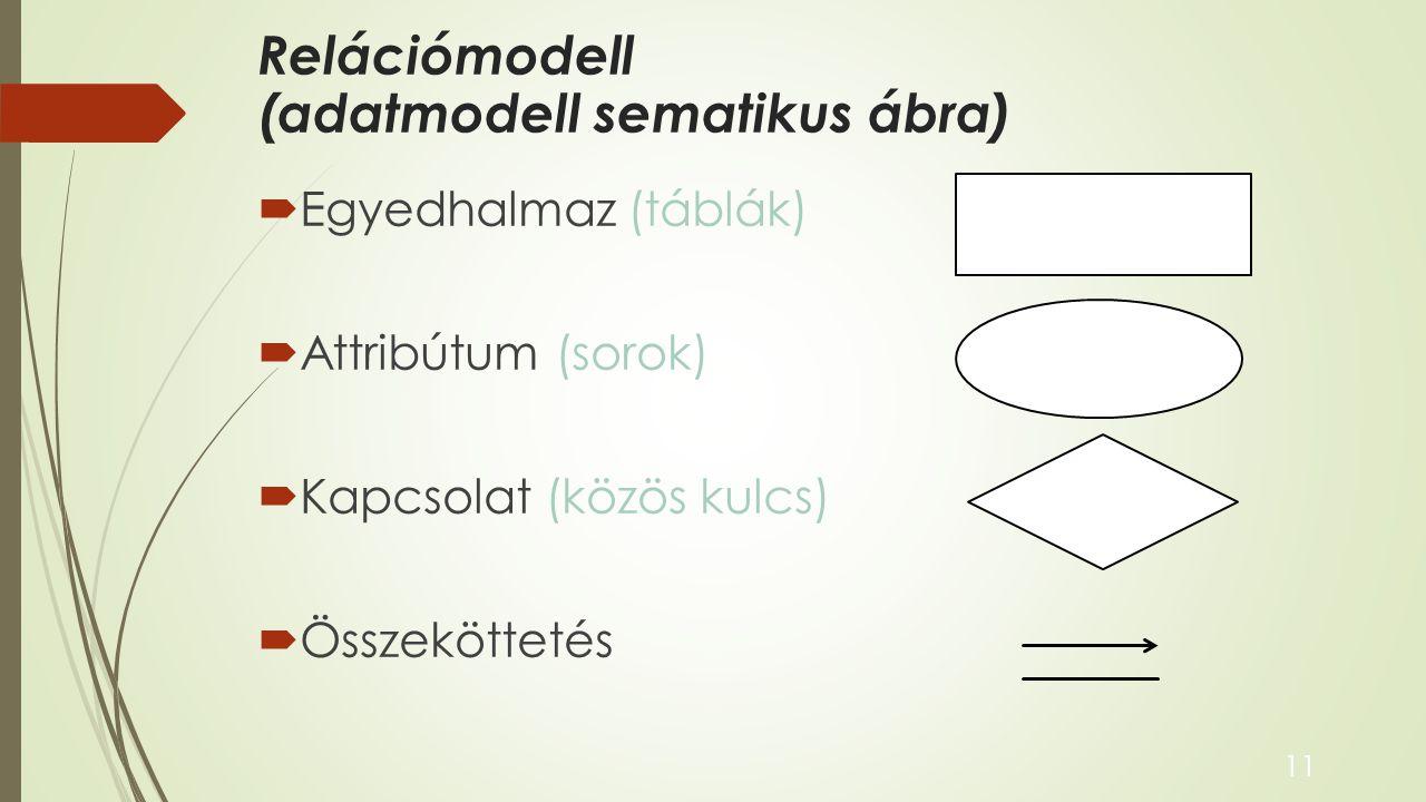 Relációmodell (adatmodell sematikus ábra)  Egyedhalmaz (táblák)  Attribútum (sorok)  Kapcsolat (közös kulcs)  Összeköttetés 11