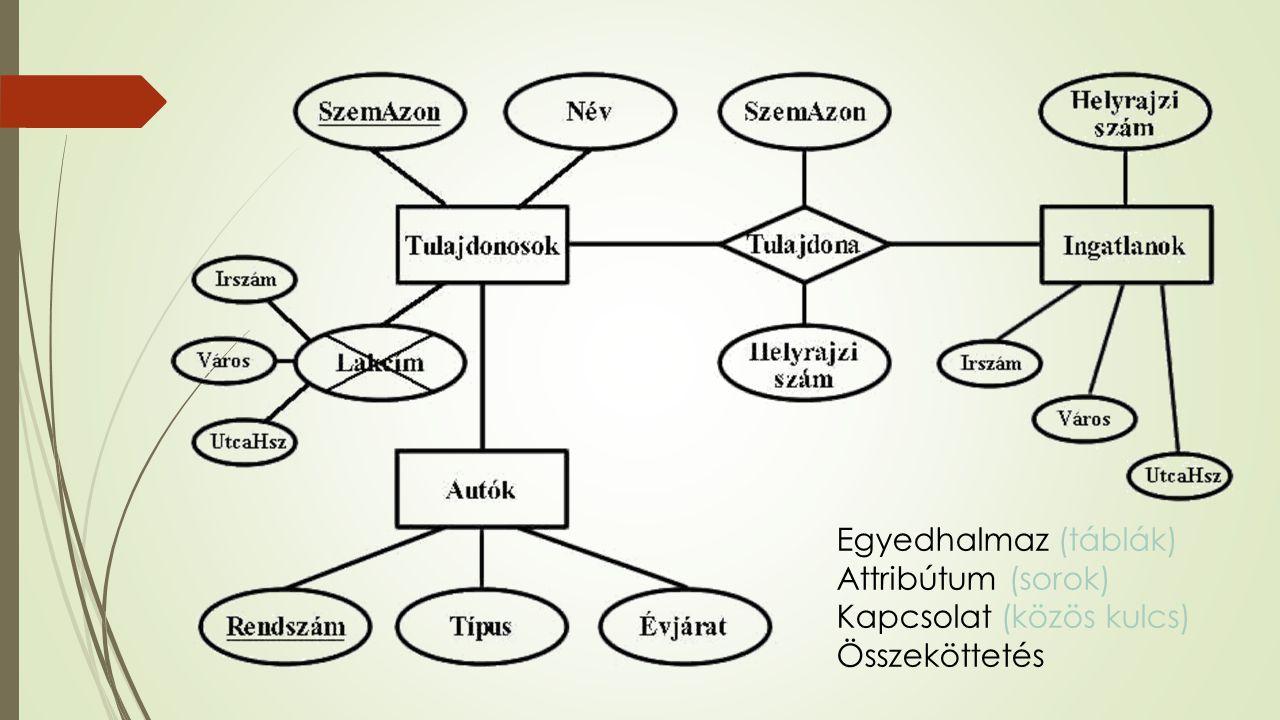 Egyedhalmaz (táblák) Attribútum (sorok) Kapcsolat (közös kulcs) Összeköttetés