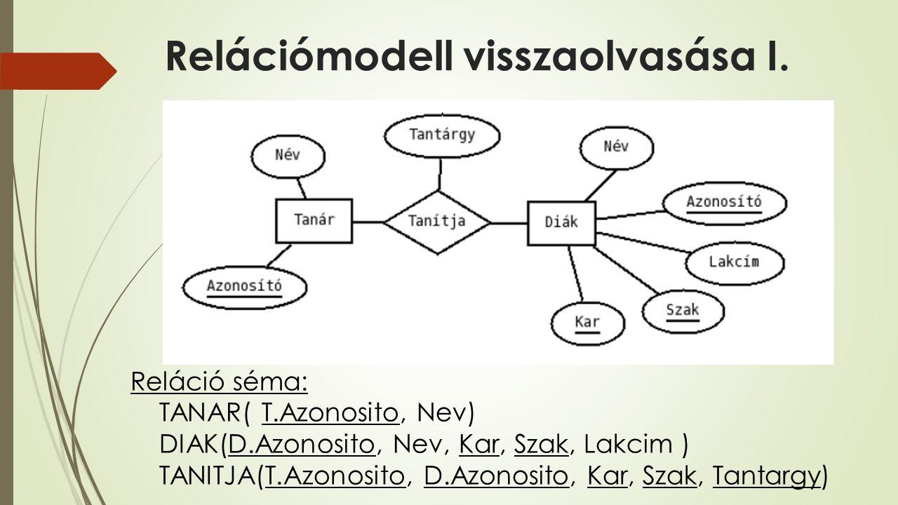 Relációmodell visszaolvasása I. Reláció séma: TANAR( T.Azonosito, Nev) DIAK(D.Azonosito, Nev, Kar, Szak, Lakcim ) TANITJA(T.Azonosito, D.Azonosito, Ka
