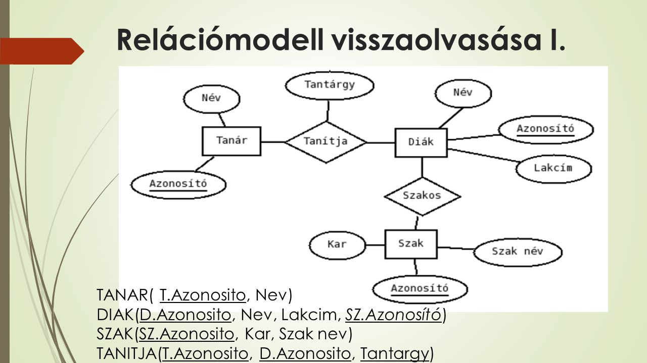 Relációmodell visszaolvasása I. TANAR( T.Azonosito, Nev) DIAK(D.Azonosito, Nev, Lakcim, SZ.Azonosító) SZAK(SZ.Azonosito, Kar, Szak nev) TANITJA(T.Azon