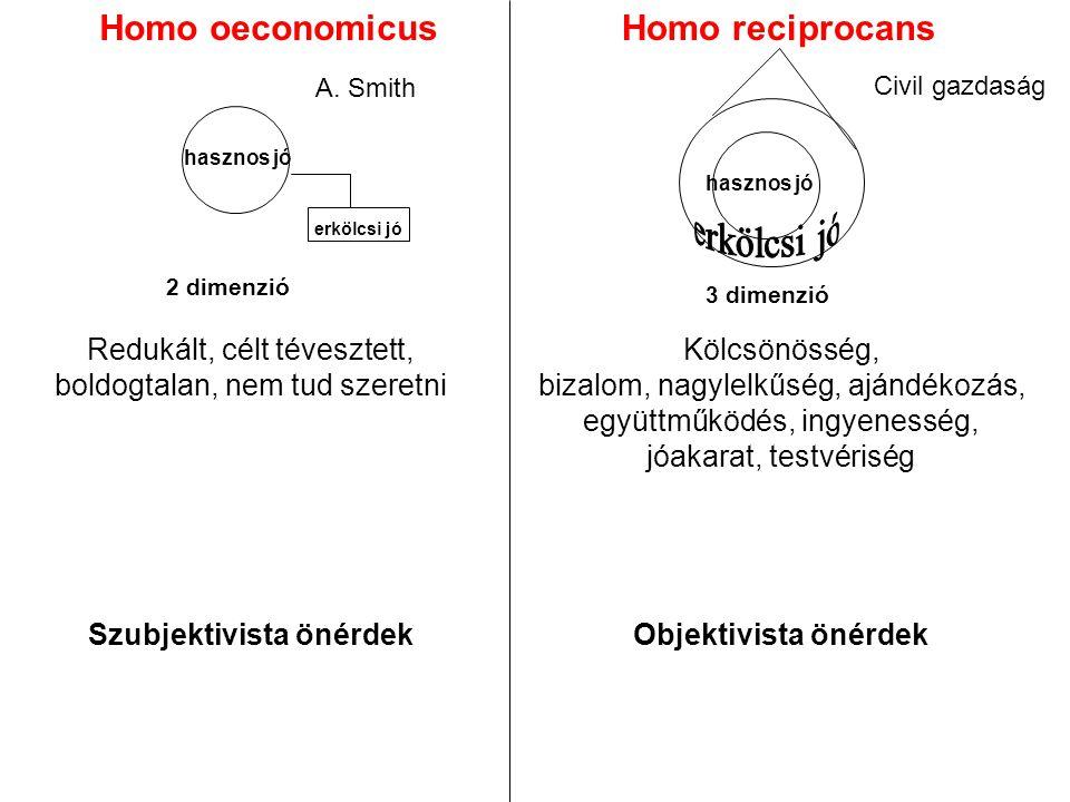 Homo oeconomicusHomo reciprocans A.