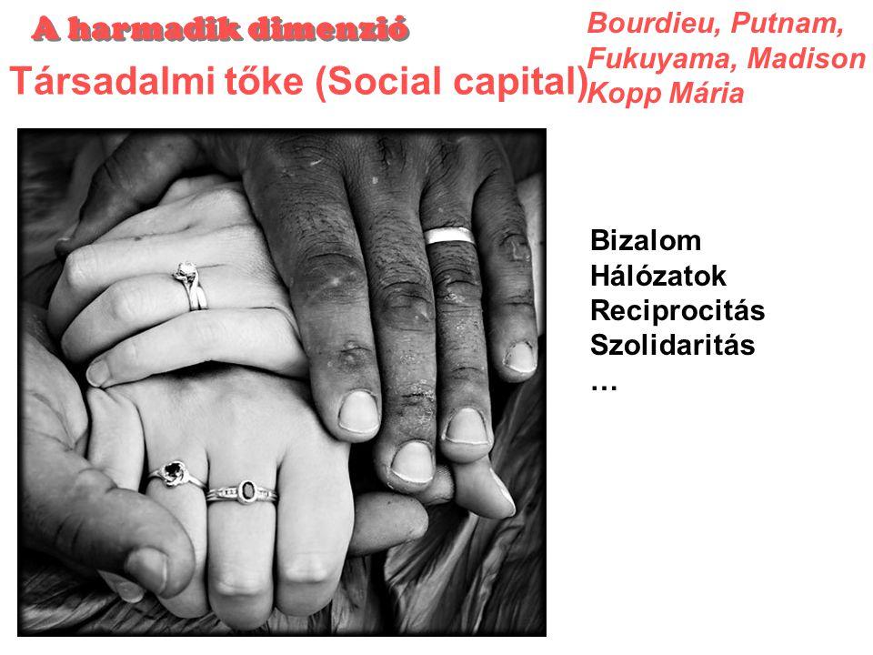 Társadalmi tőke (Social capital) Bourdieu, Putnam, Fukuyama, Madison Kopp Mária Bizalom Hálózatok Reciprocitás Szolidaritás … A harmadik dimenzió