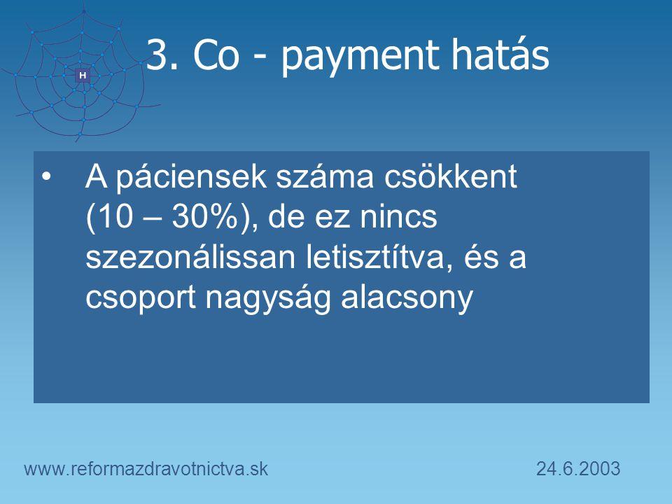 24.6.2003www.reformazdravotnictva.sk 3. Co - payment hatás A páciensek száma csökkent (10 – 30%), de ez nincs szezonálissan letisztítva, és a csoport