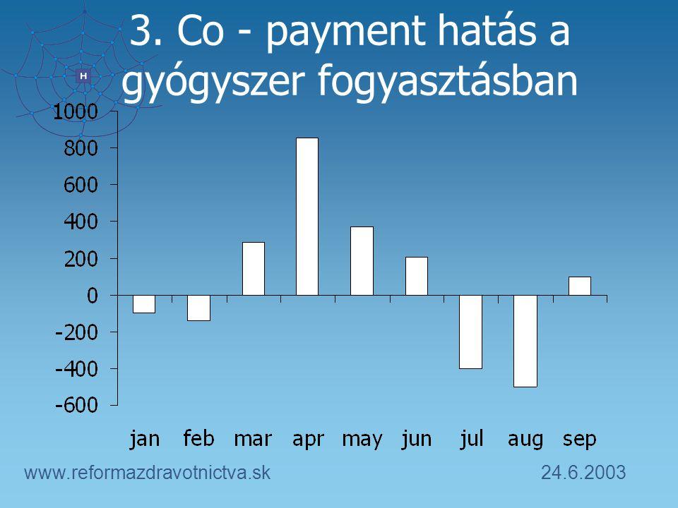 24.6.2003www.reformazdravotnictva.sk 3. Co - payment hatás a gyógyszer fogyasztásban