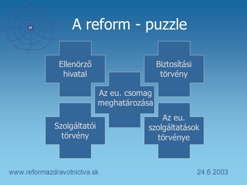 24.6.2003www.reformazdravotnictva.sk A reform - puzzle Az eu. csomag meghatározása Ellenörző hivatal Biztosítási törvény Szolgáltatói törvény Az eu. s